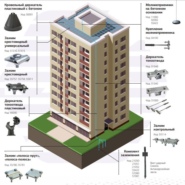 Защита от молнии и заземление для многоэтажного дома