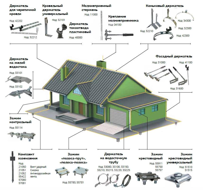 Защита от молнии и заземление для частного дома